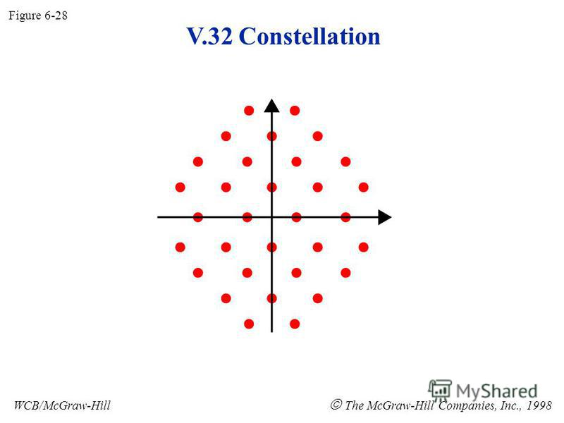 V.32 Constellation Figure 6-28 WCB/McGraw-Hill The McGraw-Hill Companies, Inc., 1998