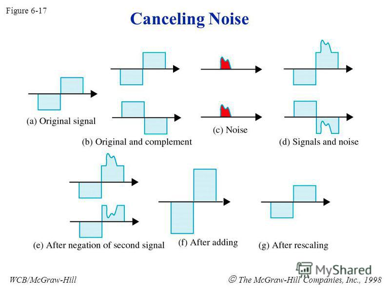 Canceling Noise Figure 6-17 WCB/McGraw-Hill The McGraw-Hill Companies, Inc., 1998