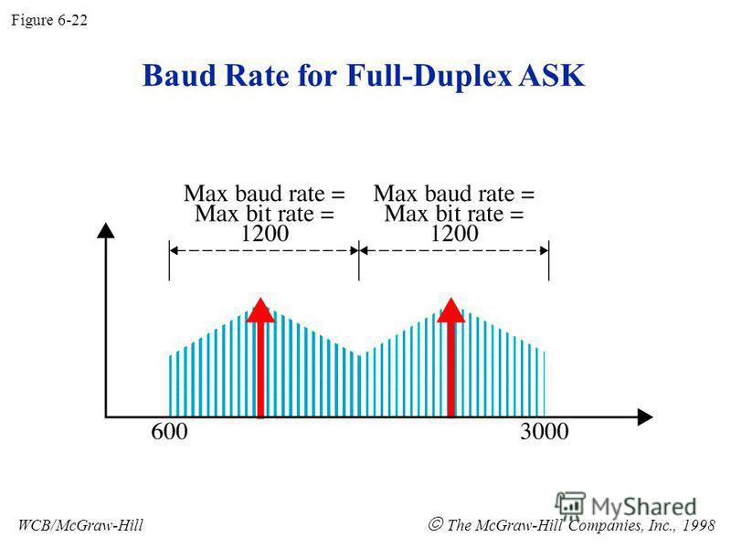 Baud Rate for Full-Duplex ASK Figure 6-22 WCB/McGraw-Hill The McGraw-Hill Companies, Inc., 1998