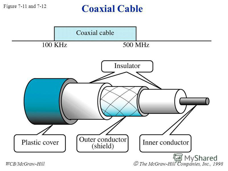 Coaxial Cable Figure 7-11 and 7-12 WCB/McGraw-Hill The McGraw-Hill Companies, Inc., 1998