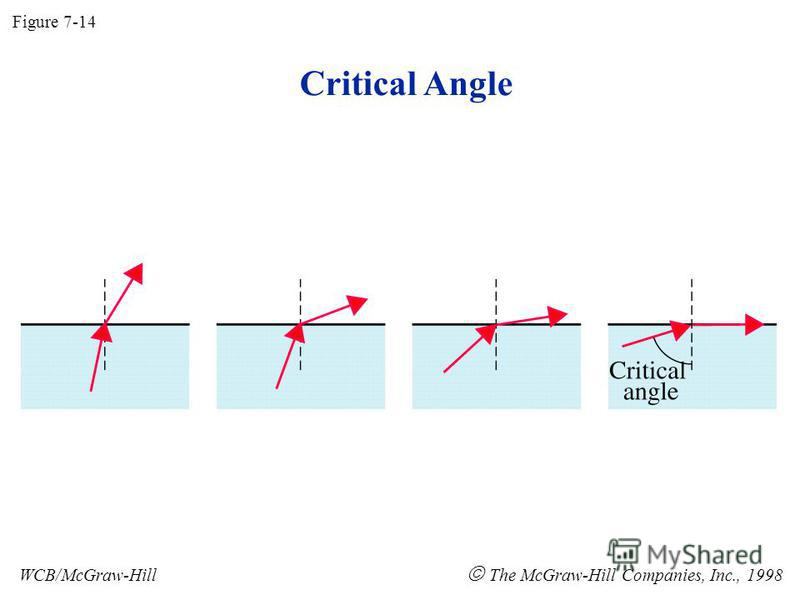 Critical Angle Figure 7-14 WCB/McGraw-Hill The McGraw-Hill Companies, Inc., 1998