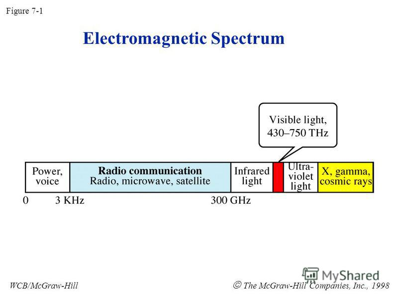 Electromagnetic Spectrum Figure 7-1 WCB/McGraw-Hill The McGraw-Hill Companies, Inc., 1998