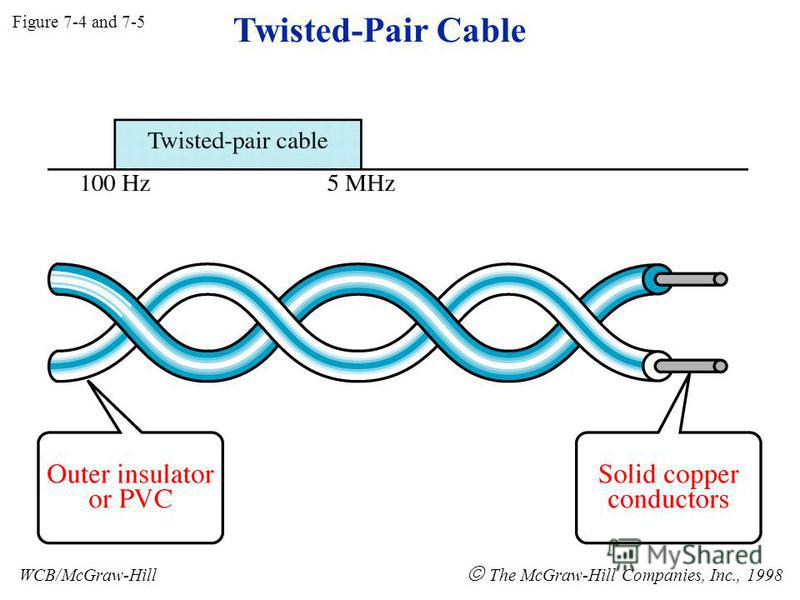 Twisted-Pair Cable Figure 7-4 and 7-5 WCB/McGraw-Hill The McGraw-Hill Companies, Inc., 1998