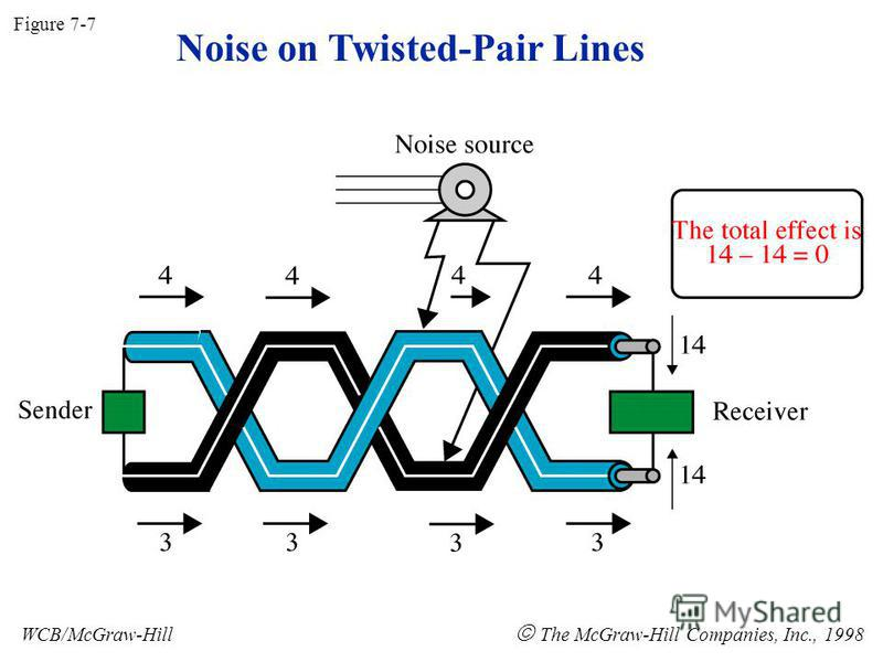 Noise on Twisted-Pair Lines Figure 7-7 WCB/McGraw-Hill The McGraw-Hill Companies, Inc., 1998