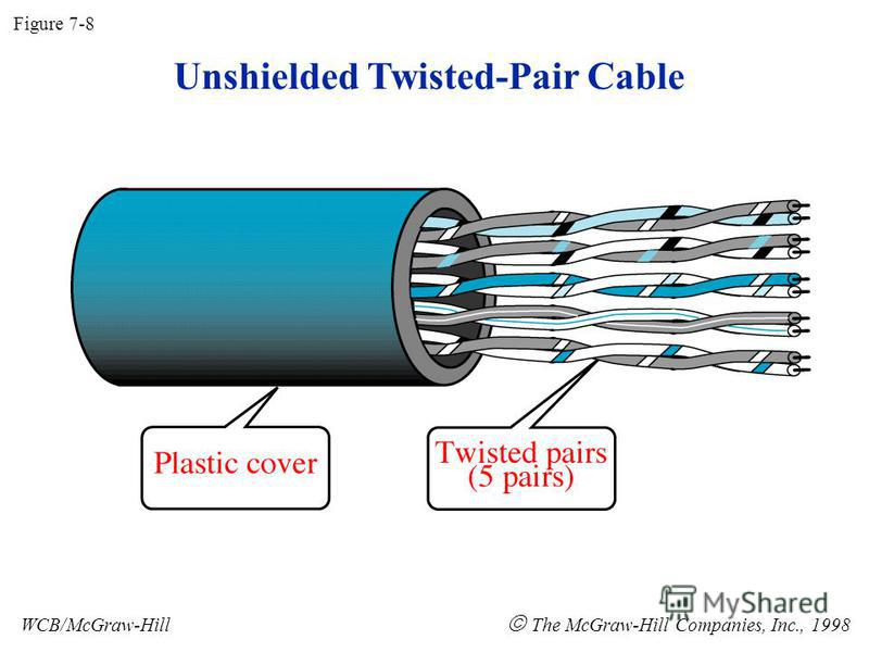 Unshielded Twisted-Pair Cable Figure 7-8 WCB/McGraw-Hill The McGraw-Hill Companies, Inc., 1998