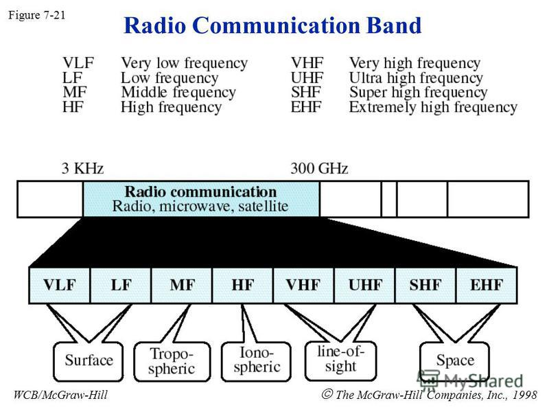 Radio Communication Band Figure 7-21 WCB/McGraw-Hill The McGraw-Hill Companies, Inc., 1998