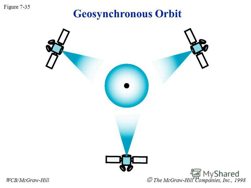 Geosynchronous Orbit Figure 7-35 WCB/McGraw-Hill The McGraw-Hill Companies, Inc., 1998