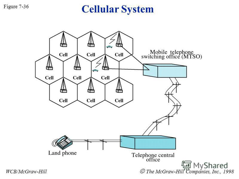 Figure 7-36 WCB/McGraw-Hill The McGraw-Hill Companies, Inc., 1998 Cellular System