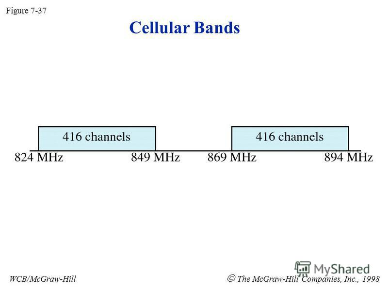 Cellular Bands Figure 7-37 WCB/McGraw-Hill The McGraw-Hill Companies, Inc., 1998