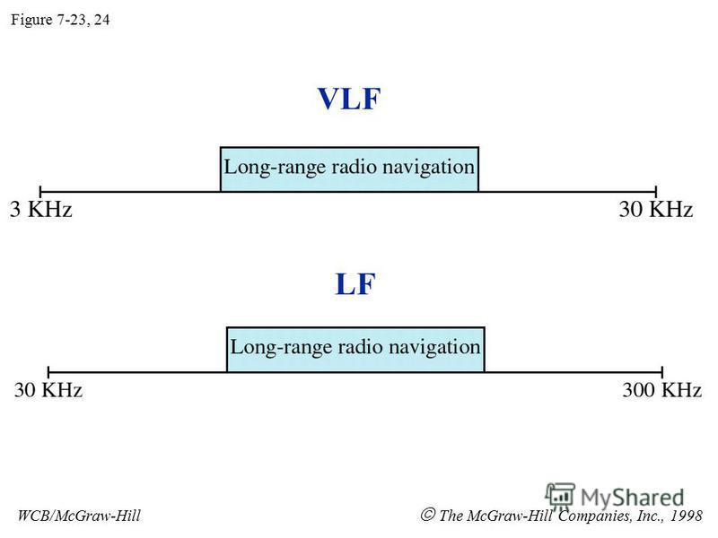 VLF LF Figure 7-23, 24 WCB/McGraw-Hill The McGraw-Hill Companies, Inc., 1998