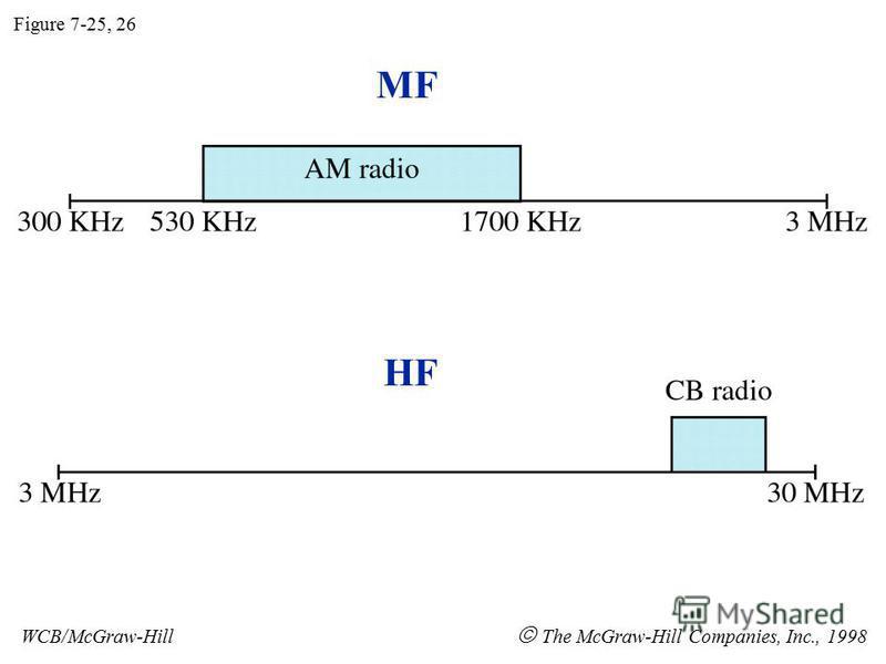 MF HF Figure 7-25, 26 WCB/McGraw-Hill The McGraw-Hill Companies, Inc., 1998