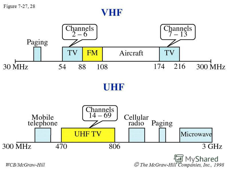 VHF UHF Figure 7-27, 28 WCB/McGraw-Hill The McGraw-Hill Companies, Inc., 1998