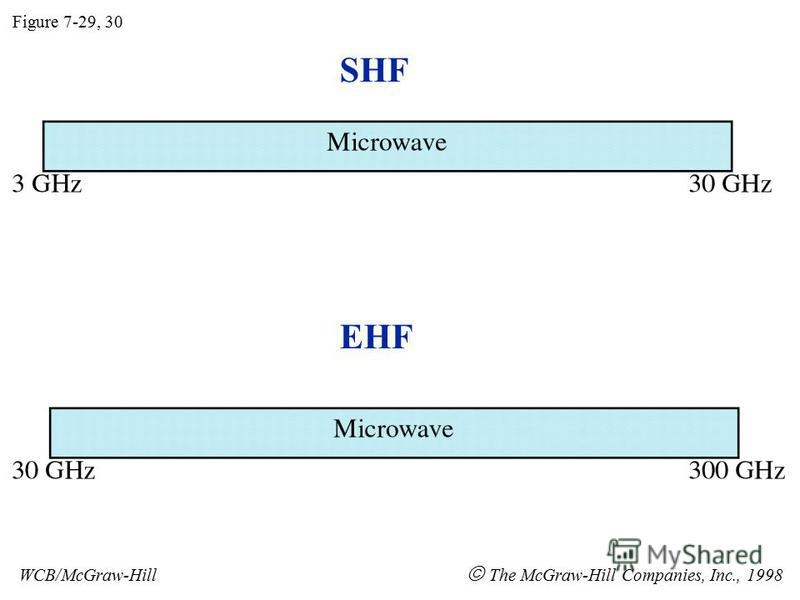 SHF EHF Figure 7-29, 30 WCB/McGraw-Hill The McGraw-Hill Companies, Inc., 1998