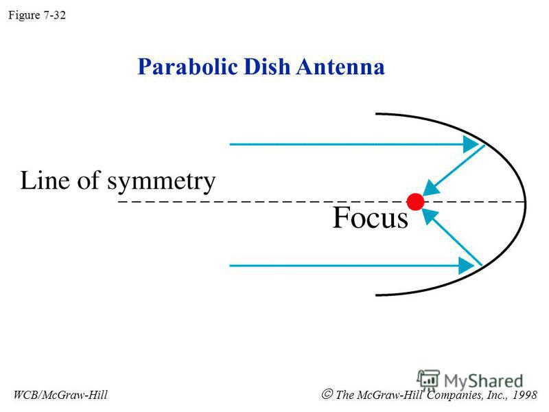 Parabolic Dish Antenna Figure 7-32 WCB/McGraw-Hill The McGraw-Hill Companies, Inc., 1998