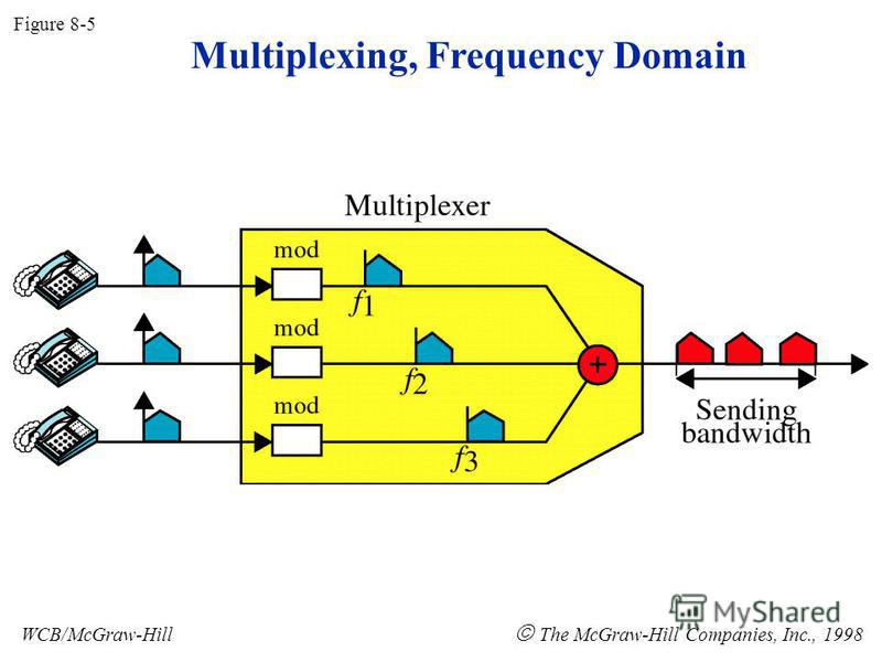 Figure 8-5 WCB/McGraw-Hill The McGraw-Hill Companies, Inc., 1998 Multiplexing, Frequency Domain