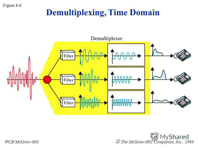 Figure 8-6 WCB/McGraw-Hill The McGraw-Hill Companies, Inc., 1998 Demultiplexing, Time Domain