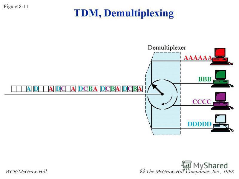 Figure 8-11 WCB/McGraw-Hill The McGraw-Hill Companies, Inc., 1998 TDM, Demultiplexing