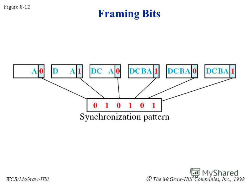 Framing Bits Figure 8-12 WCB/McGraw-Hill The McGraw-Hill Companies, Inc., 1998