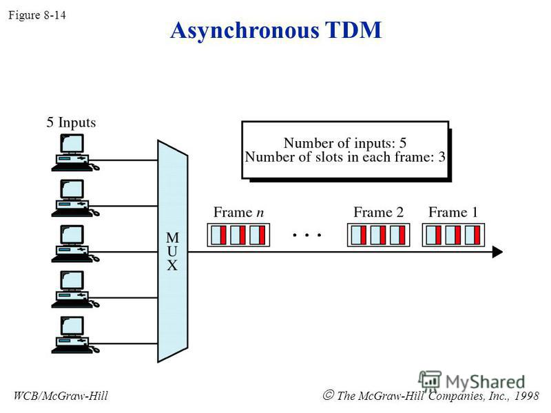 Asynchronous TDM Figure 8-14 WCB/McGraw-Hill The McGraw-Hill Companies, Inc., 1998
