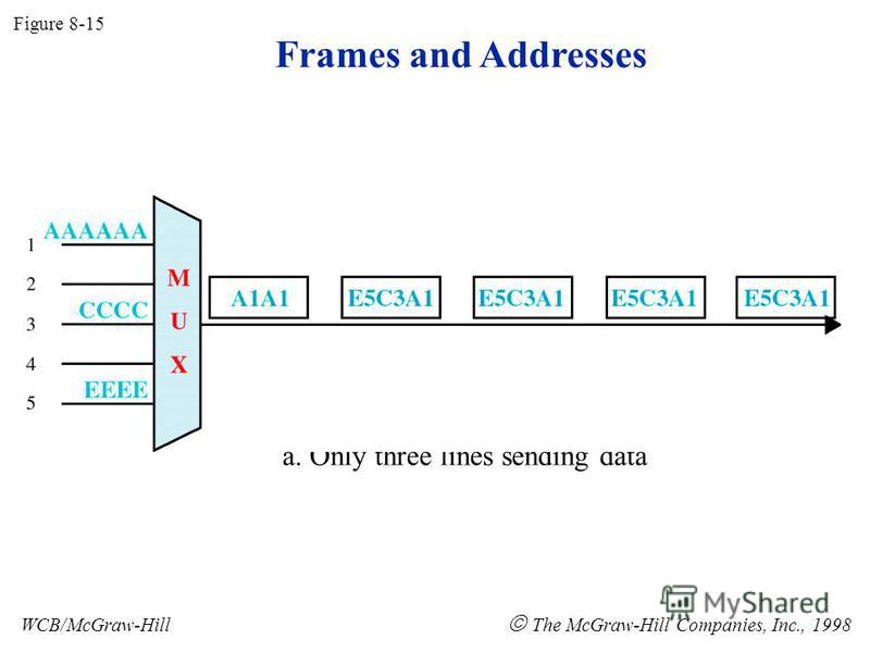 Frames and Addresses Figure 8-15 WCB/McGraw-Hill The McGraw-Hill Companies, Inc., 1998 a. Only three lines sending data