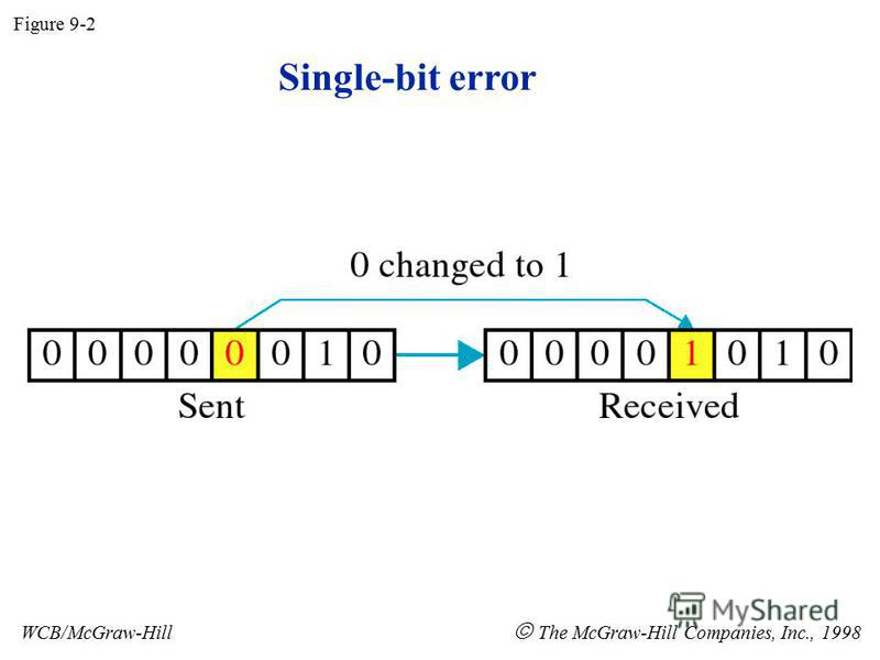 Single-bit error Figure 9-2 WCB/McGraw-Hill The McGraw-Hill Companies, Inc., 1998