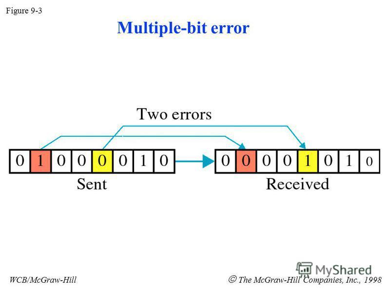 Multiple-bit error Figure 9-3 WCB/McGraw-Hill The McGraw-Hill Companies, Inc., 1998