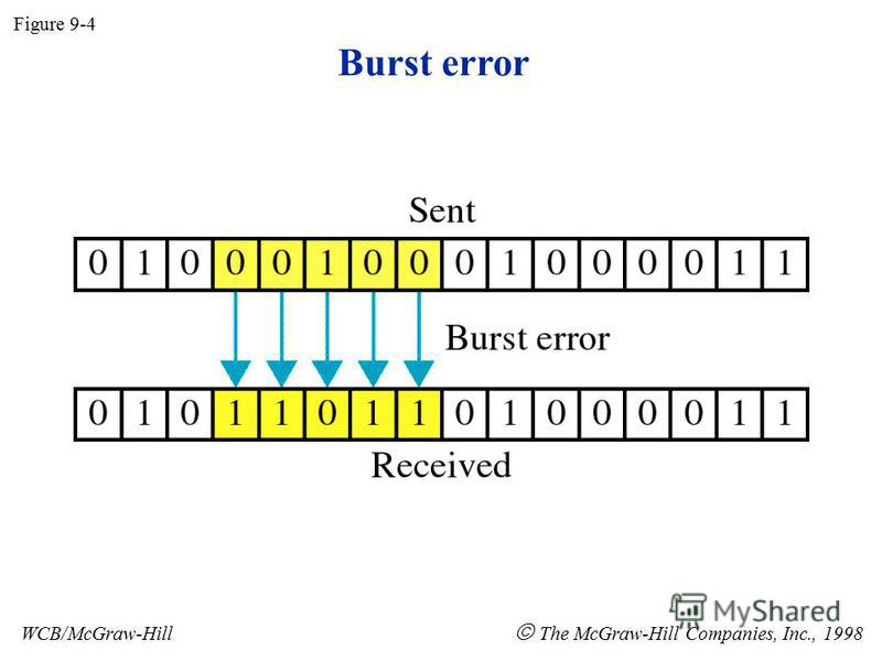 Burst error Figure 9-4 WCB/McGraw-Hill The McGraw-Hill Companies, Inc., 1998