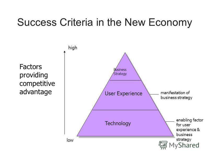 Success Criteria in the New Economy Factors providing competitive advantage high low User Experience Technology Business Strategy manifestation of business strategy enabling factor for user experience & business strategy