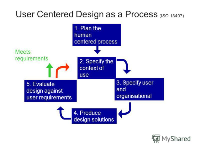 User Centered Design as a Process (ISO 13407) 1. Plan the human centered process 2. Specify the context of use 3. Specify user and organisational requirements 4. Produce design solutions 5. Evaluate design against user requirements Meets requirements