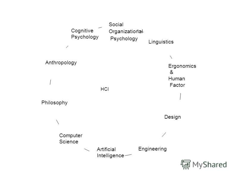 Anthropology Artificial Intelligence Engineering Design Ergonomics & Human Factor Linguistics Social Organizational Psychology Philosophy Computer Science Cognitive Psychology HCI