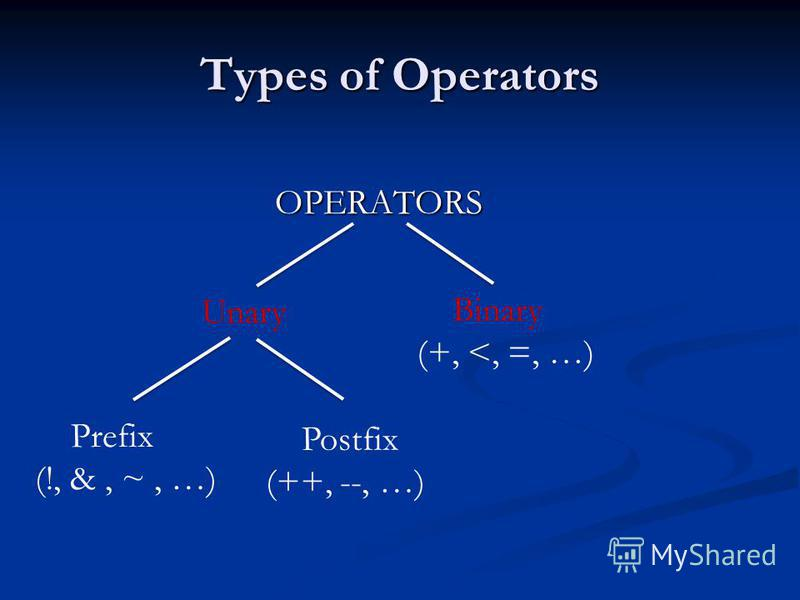 Types of Operators OPERATORS OPERATORS Unary Binary (+, <, =, …) Prefix (!, &, ~, …) Postfix (++, --, …)