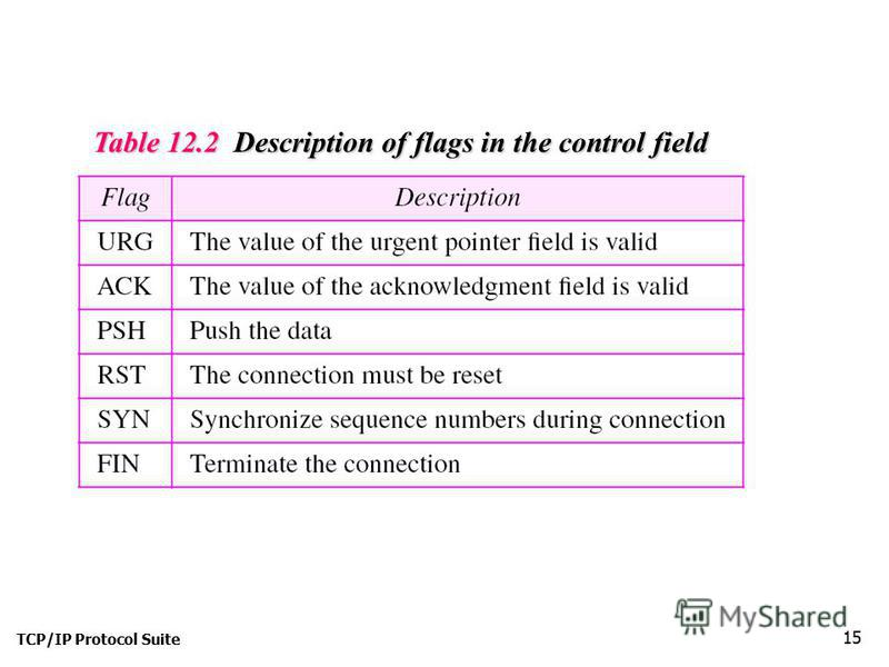 TCP/IP Protocol Suite 15 I Table 12.2 Description of flags in the control field