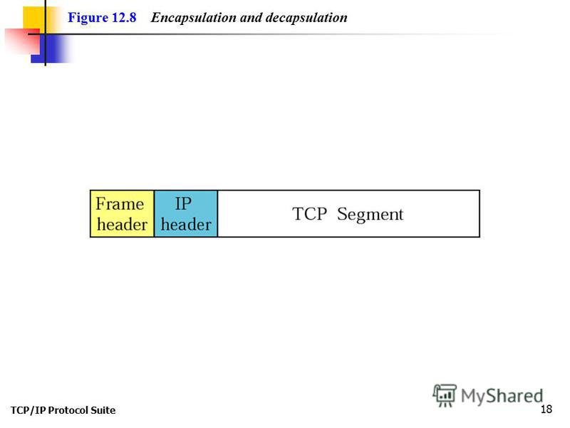 TCP/IP Protocol Suite 18 Figure 12.8 Encapsulation and decapsulation