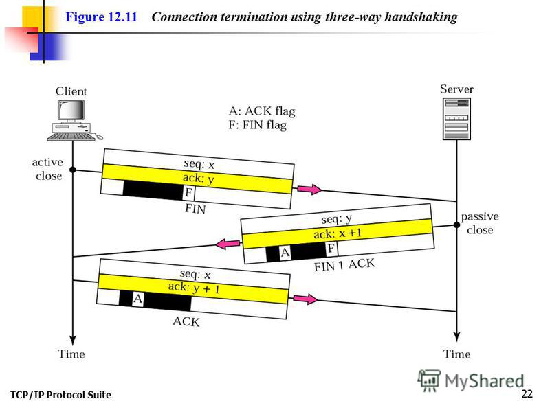TCP/IP Protocol Suite 22 Figure 12.11 Connection termination using three-way handshaking