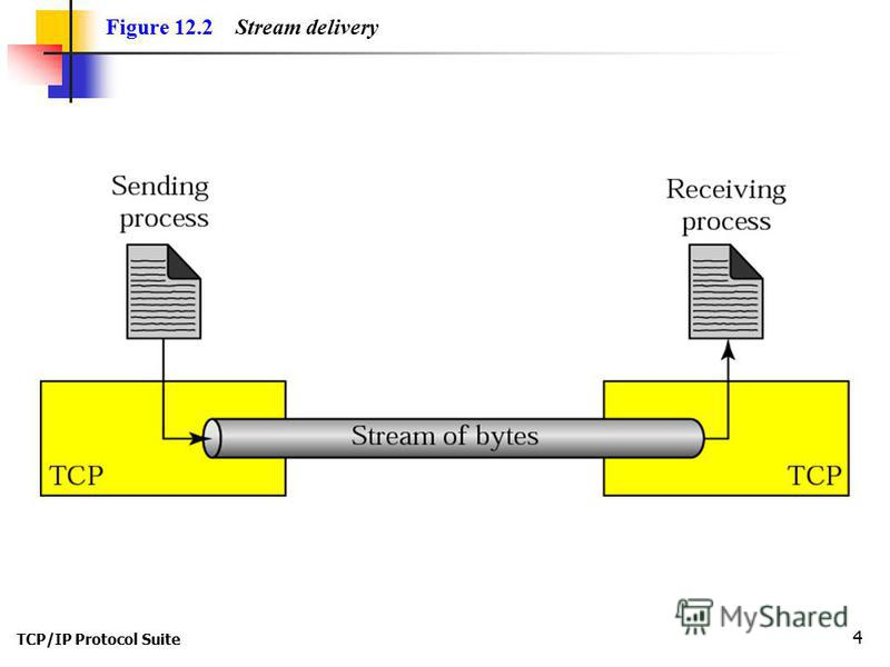 TCP/IP Protocol Suite 4 Figure 12.2 Stream delivery
