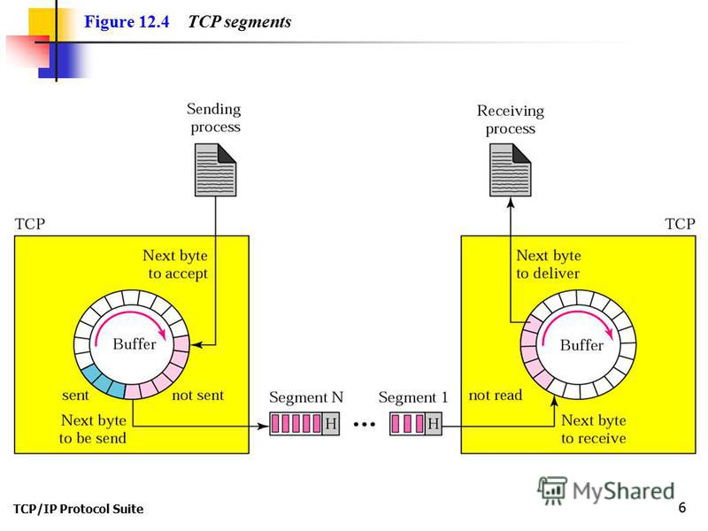 TCP/IP Protocol Suite 6 Figure 12.4 TCP segments