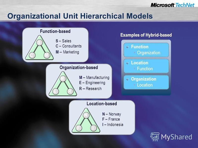 Organizational Unit Hierarchical Models Function-based S C M S – Sales C – Consultants M – Marketing Examples of Hybrid-based Function Organization Location Function Organization Location Organization-based M ER M – Manufacturing E – Engineering R –