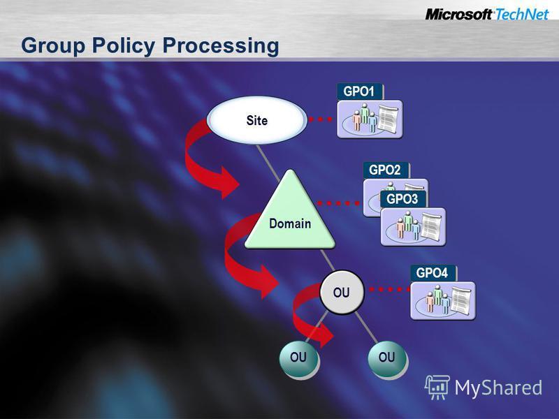 Group Policy Processing Site Domain OU GPO1 GPO2 GPO3 GPO4