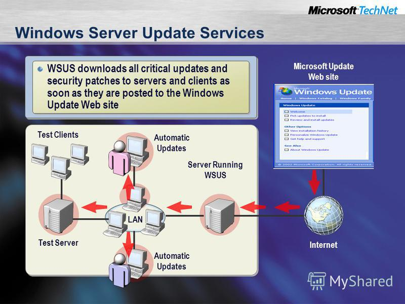 Test Server Test Clients Automatic Updates Server Running WSUS Automatic Updates LAN Windows Server Update Services Microsoft Update Web site Internet WSUS downloads all critical updates and security patches to servers and clients as soon as they are