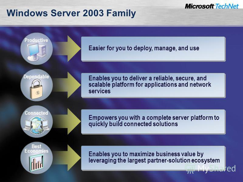 Windows Server 2003 Family Easier for you to deploy, manage, and use Productive Enables you to deliver a reliable, secure, and scalable platform for applications and network services Dependable Empowers you with a complete server platform to quickly
