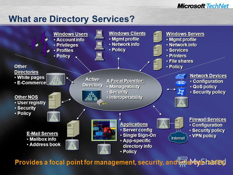 What are Directory Services? Windows Users Account infoAccount info PrivilegesPrivileges ProfilesProfiles PolicyPolicy Windows Clients Mgmt profileMgmt profile Network infoNetwork info PolicyPolicy Windows Servers Mgmt profileMgmt profile Network inf