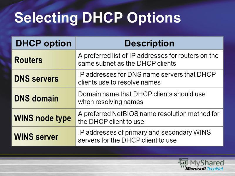 Selecting DHCP Options DHCP option Description Routers A preferred list of IP addresses for routers on the same subnet as the DHCP clients DNS servers IP addresses for DNS name servers that DHCP clients use to resolve names DNS domain Domain name tha