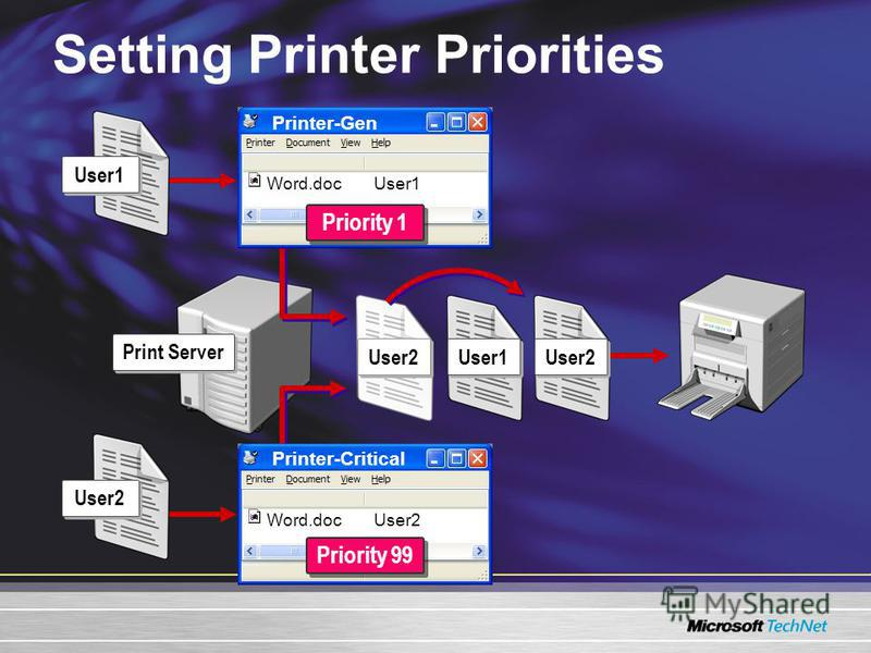 Setting Printer Priorities Print Server Printer-Critical Word.docUser2 Priority 99 Printer-Gen Word.docUser1 Priority 1 User2 User1 User2 User1 User2