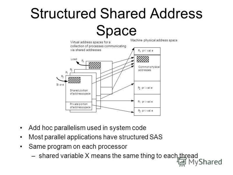 Structured Shared Address Space Add hoc parallelism used in system code Most parallel applications have structured SAS Same program on each processor –shared variable X means the same thing to each thread