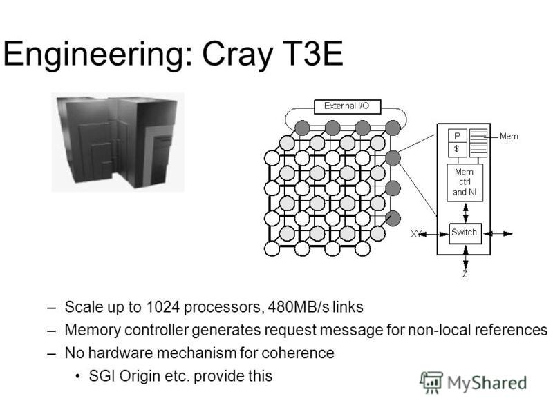 Engineering: Cray T3E –Scale up to 1024 processors, 480MB/s links –Memory controller generates request message for non-local references –No hardware mechanism for coherence SGI Origin etc. provide this