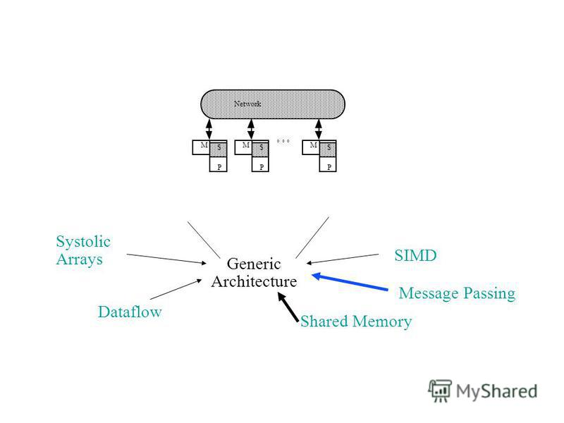 SIMD Message Passing Shared Memory Dataflow Systolic Arrays Generic Architecture M MM Network P $ P $ P $