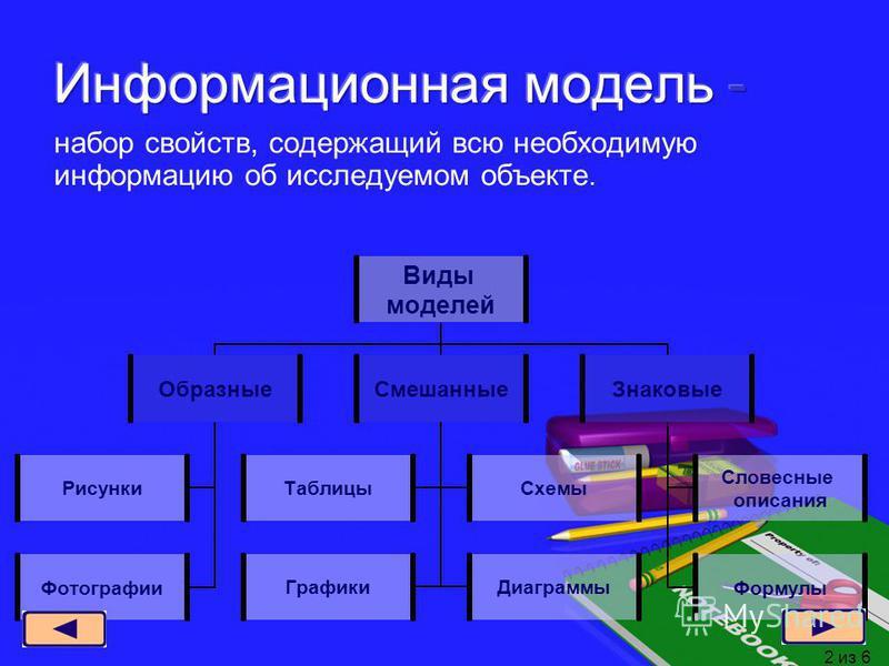 набор свойств, содержащий всю необходимую информацию об исследуемом объекте. Виды моделей Образные Рисунки Фотографии Смешанные Таблицы Схемы Графики Диаграммы Знаковые Словесные описания Формулы 2 из 6