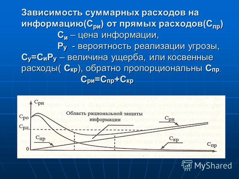 Зависимость суммарных расходов на информацию(С ри ) от прямых расходов(С пр ) С и – цена информации, Р у - вероятность реализации угрозы, С у =С и Р у – величина ущерба, или косвенные расходы( С кр ), обратно пропорциональны С пр. С ри =С пр +С кр