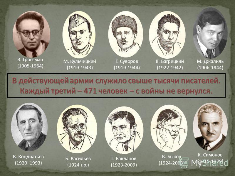 В действующей армии служило свыше тысячи писателей. Каждый третий – 471 человек – с войны не вернулся. М. Кульчицкий (1919-1943) Г. Суворов (1919-1944) В. Быков (1924-2003) Г. Бакланов (1923-2009) В. Багрицкий (1922-1942) В. Кондратьев (1920–1993) Б.