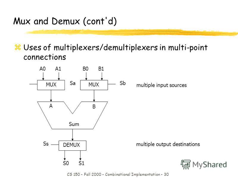 CS 150 - Fall 2000 - Combinational Implementation - 30 multiple input sources multiple output destinations MUX A B Sum Sa Ss Sb B0 MUX DEMUX Mux and Demux (cont'd) zUses of multiplexers/demultiplexers in multi-point connections B1A0A1 S0S1